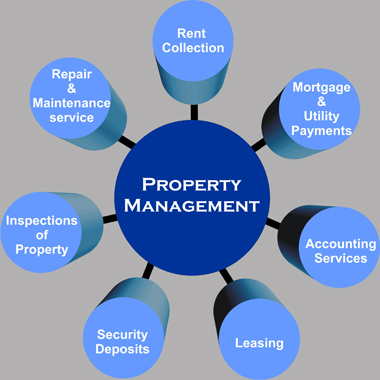 what is property management system pdf